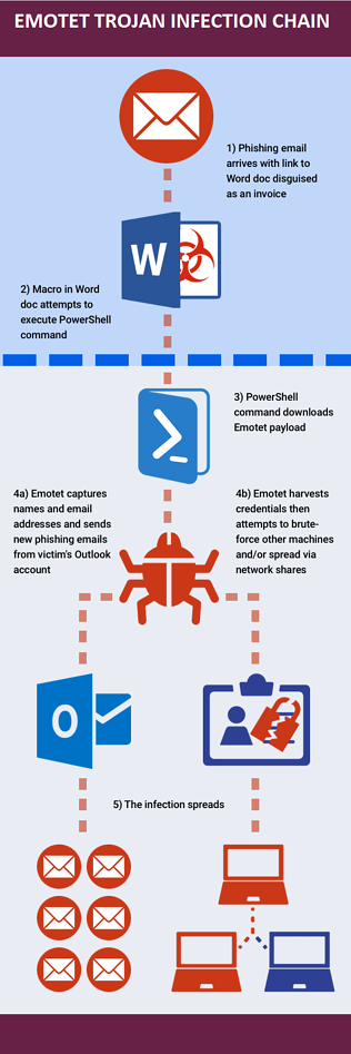 Emotet-infection-chain